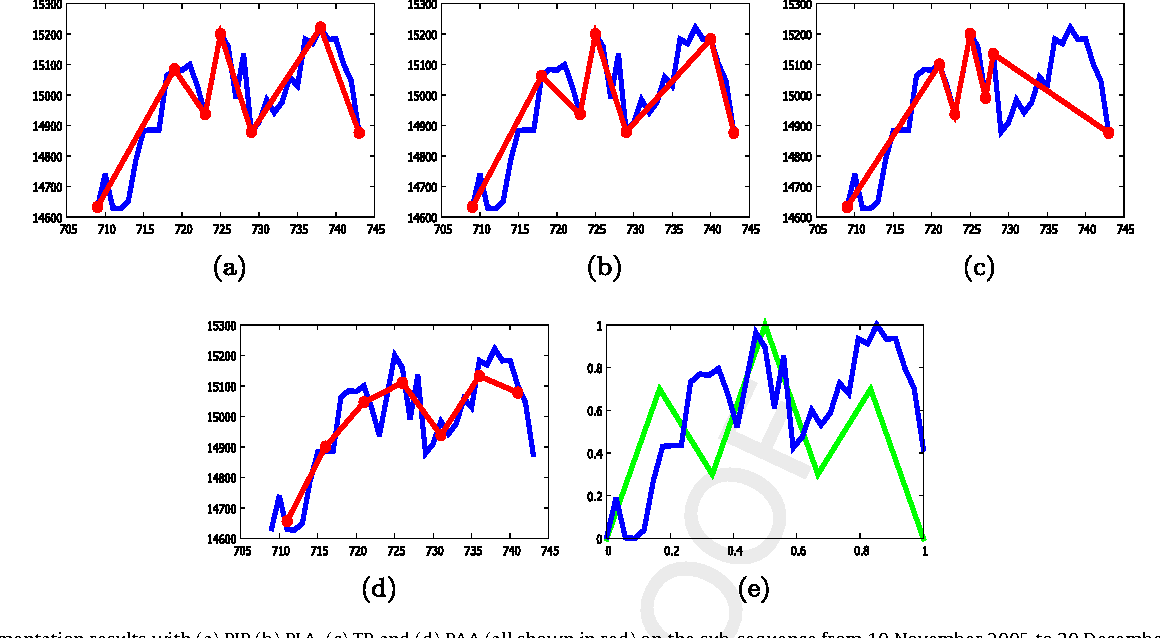 Fig. 16. The segmentation results with (a) PIP (b) PLA, (c) TP and (d) PAA (all shown in red) on the sub-sequence from 10 November 2005 to 30 December 2005 (shown in b 05 (in l