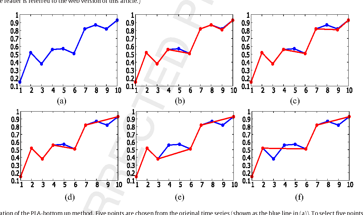 Fig. 3. An illustration of the PLA-bottom up method. Five points are chosen from the original time series (shown as the blue line in (a)). To select five points, the points in the original time series are removed point by point in the order from (b) to (f). In this process the blue points are removed and the red points remain. The segmentation result is depicted as a red line in (f). (For interpretation of the references to color in this figure legend, the reader is referred to the web version of this article.)