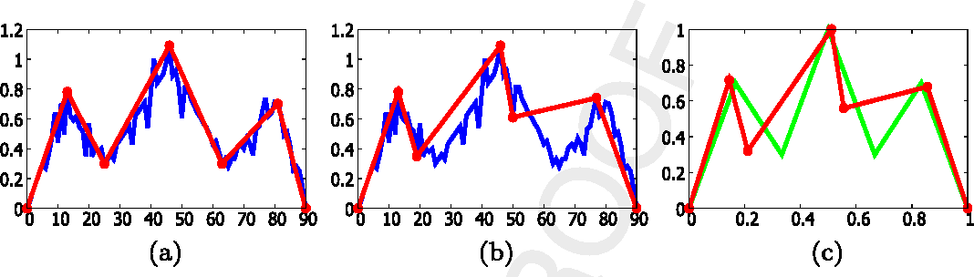 Fig. 11. The results of (a) PIP and (b) PLA (both shown in red) on the synthetic H&S time series (shown in blue) (c) The normalised result of PLA (in red) on the H&S pattern template (in green). (For interpretation of the references to color in this figure legend, the reader is referred to the web version of this article.)