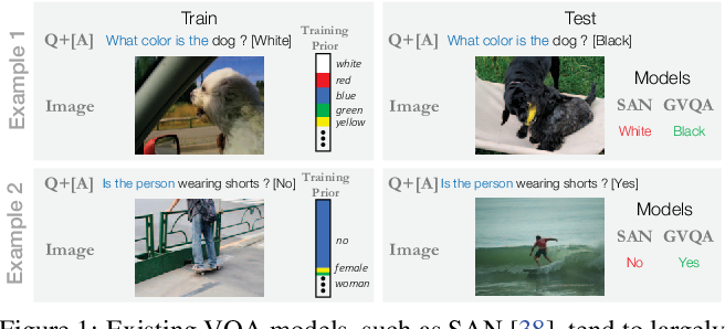 Figure 1 for Don't Just Assume; Look and Answer: Overcoming Priors for Visual Question Answering
