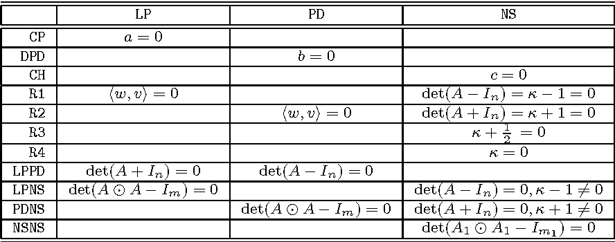 Table 4 1 from BIFURCATION ANALYSIS OF PERIODIC ORBITS OF MAPS IN