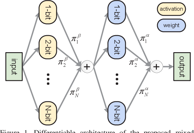 Figure 1 for Rethinking Differentiable Search for Mixed-Precision Neural Networks