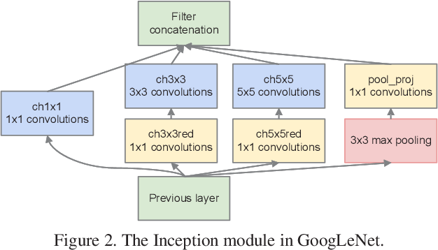 Figure 3 for Rethinking Differentiable Search for Mixed-Precision Neural Networks