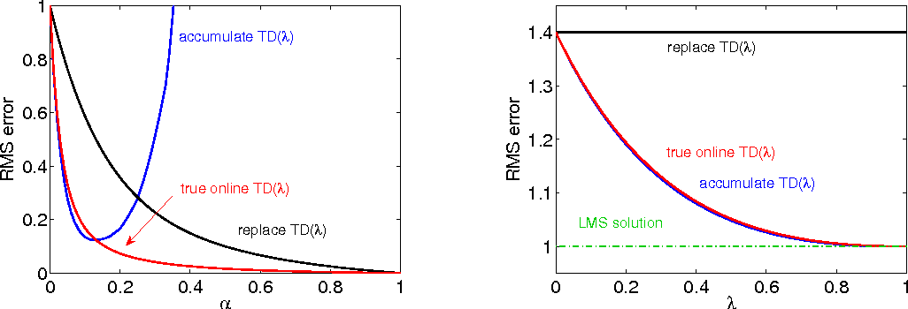 Figure 2 for An Empirical Evaluation of True Online TD(λ)