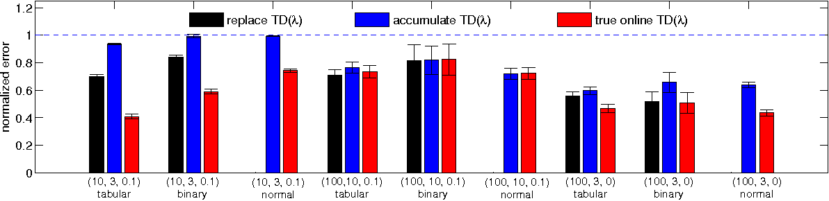 Figure 3 for An Empirical Evaluation of True Online TD(λ)