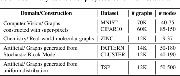 Figure 1 for Benchmarking Graph Neural Networks