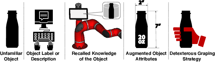 Figure 1 for Knowledge-Augmented Dexterous Grasping with Incomplete Sensing
