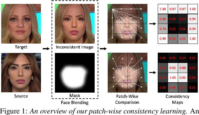 Figure 1 for Learning to Recognize Patch-Wise Consistency for Deepfake Detection