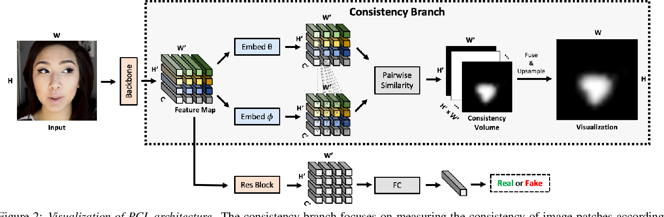 Figure 3 for Learning to Recognize Patch-Wise Consistency for Deepfake Detection