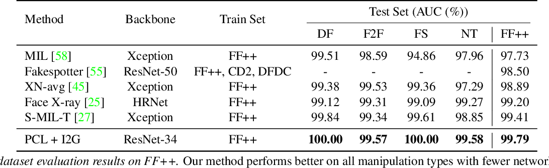 Figure 2 for Learning to Recognize Patch-Wise Consistency for Deepfake Detection