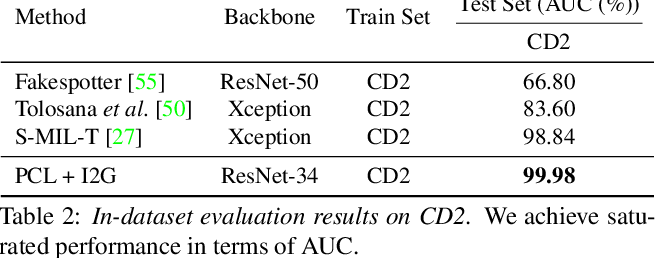 Figure 4 for Learning to Recognize Patch-Wise Consistency for Deepfake Detection