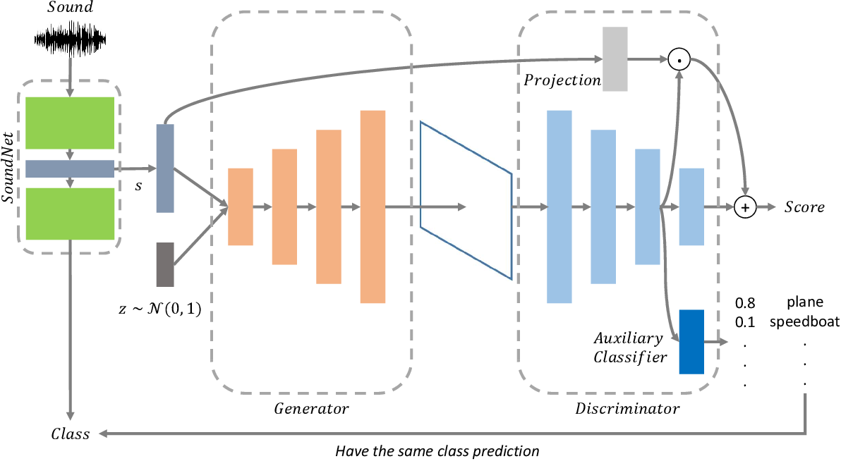 Figure 2 for Towards Audio to Scene Image Synthesis using Generative Adversarial Network