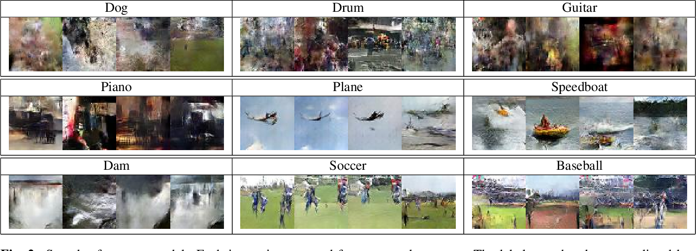 Figure 4 for Towards Audio to Scene Image Synthesis using Generative Adversarial Network