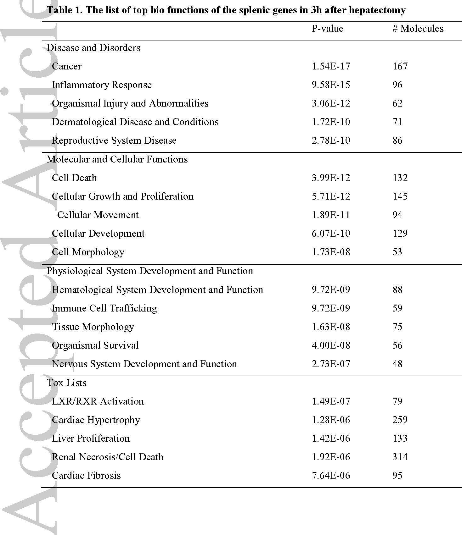 Gene profile in the spleen under massive partial hepatectomy using ...