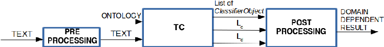 Fig. 1. Integration pipeline of TC and ADM.