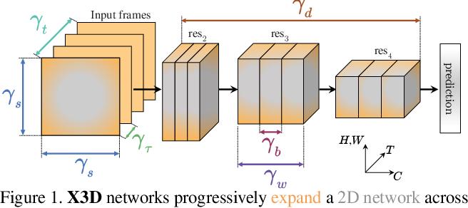 Figure 1 for X3D: Expanding Architectures for Efficient Video Recognition
