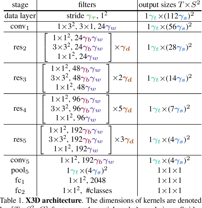 Figure 2 for X3D: Expanding Architectures for Efficient Video Recognition