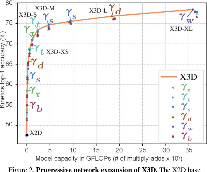 Figure 3 for X3D: Expanding Architectures for Efficient Video Recognition