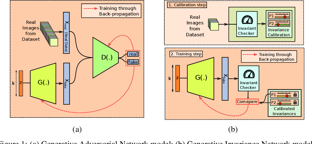 Figure 1 for Physics-aware Deep Generative Models for Creating Synthetic Microstructures