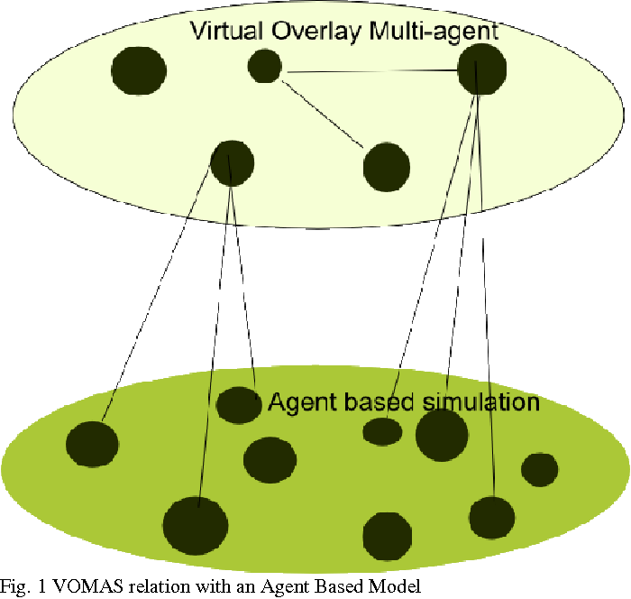 Figure 1 for Verification & Validation of Agent Based Simulations using the VOMAS (Virtual Overlay Multi-agent System) approach