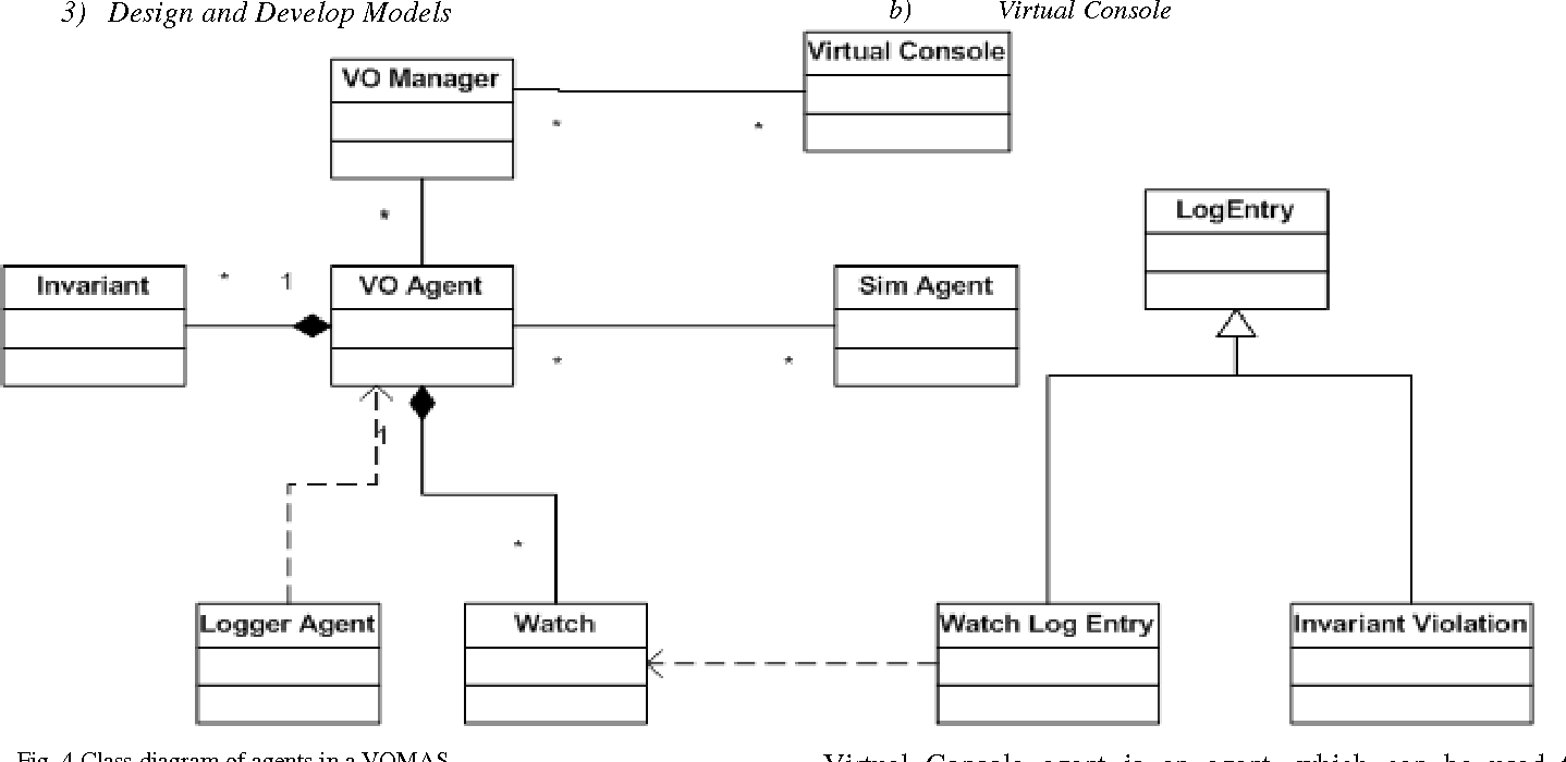 Figure 4 for Verification & Validation of Agent Based Simulations using the VOMAS (Virtual Overlay Multi-agent System) approach
