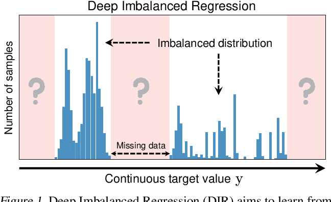 Figure 1 for Delving into Deep Imbalanced Regression