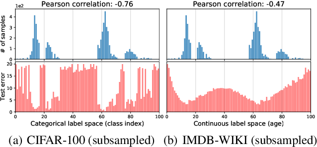 Figure 3 for Delving into Deep Imbalanced Regression