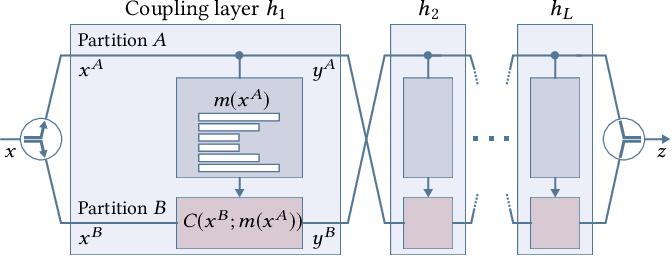 Figure 1 for Neural Importance Sampling