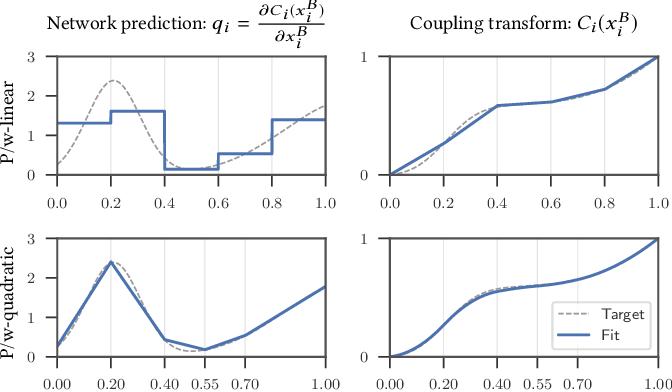 Figure 3 for Neural Importance Sampling