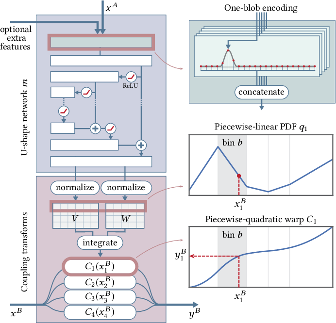 Figure 4 for Neural Importance Sampling