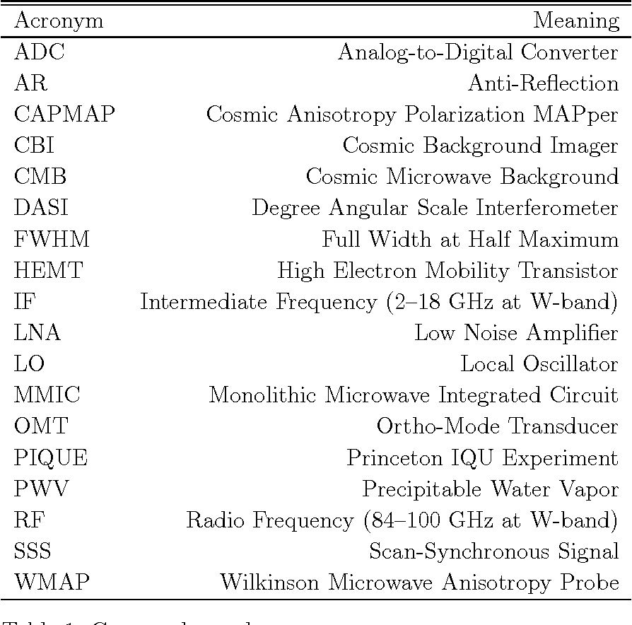 Cmb Polarimetry Using Correlation Receivers With The Pique And Data From High Altitude Monolithic Microwave Integrated Circuit Table 1