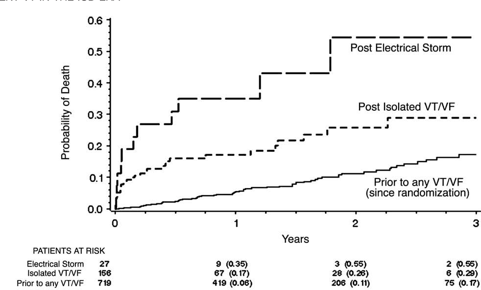 Recurrent ventricular arrhythmia storms in the age of