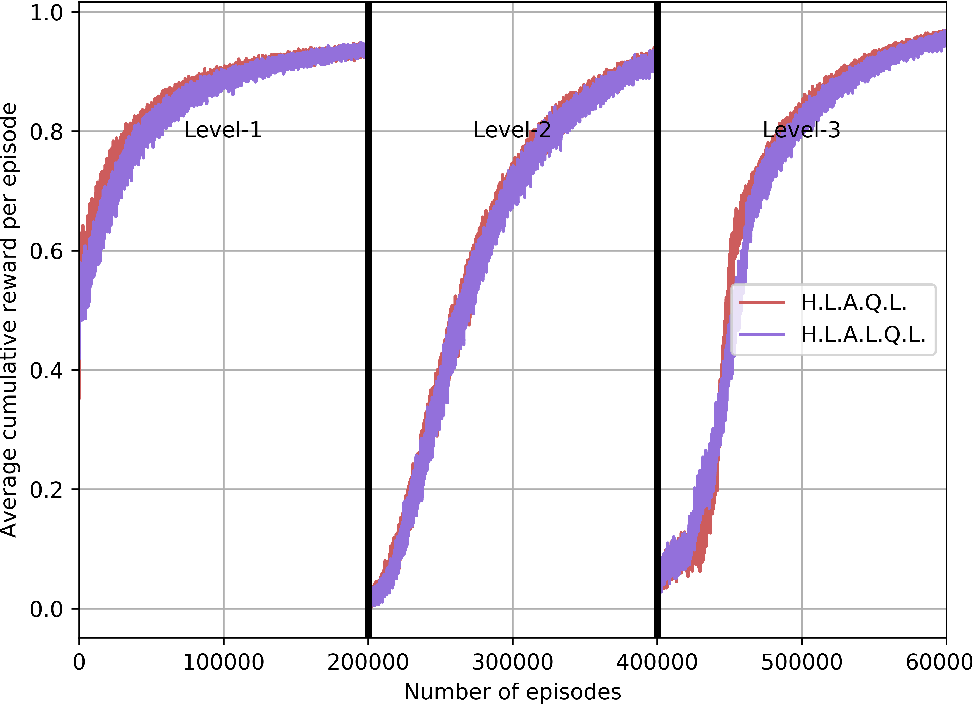 Figure 4 for SPOTTER: Extending Symbolic Planning Operators through Targeted Reinforcement Learning