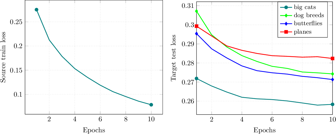 Figure 3 for Minimax Lower Bounds for Transfer Learning with Linear and One-hidden Layer Neural Networks