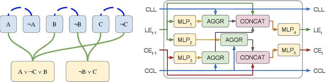 Figure 2 for Neural heuristics for SAT solving