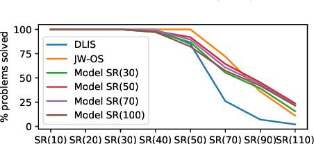 Figure 1 for Neural heuristics for SAT solving