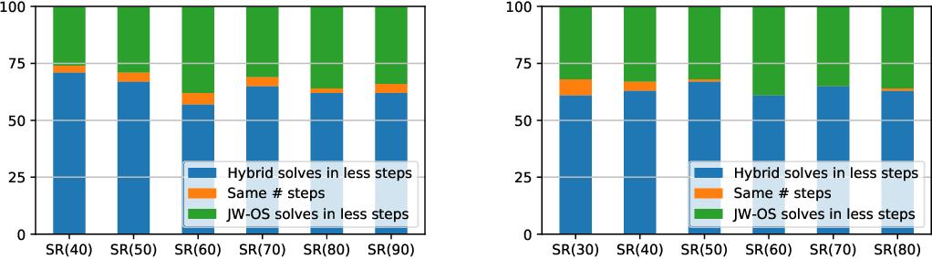 Figure 3 for Neural heuristics for SAT solving