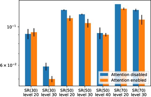 Figure 4 for Neural heuristics for SAT solving