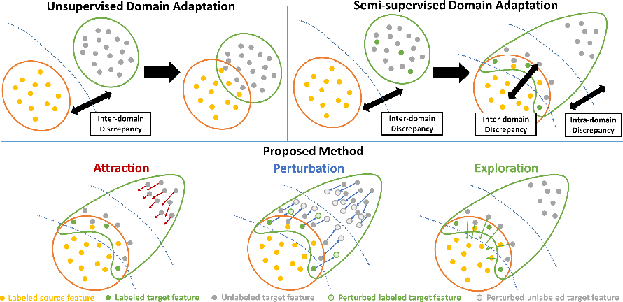 Figure 1 for Attract, Perturb, and Explore: Learning a Feature Alignment Network for Semi-supervised Domain Adaptation