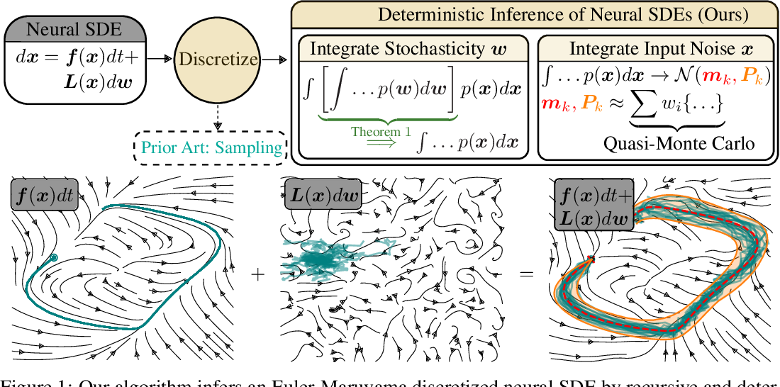 Figure 1 for Deterministic Inference of Neural Stochastic Differential Equations