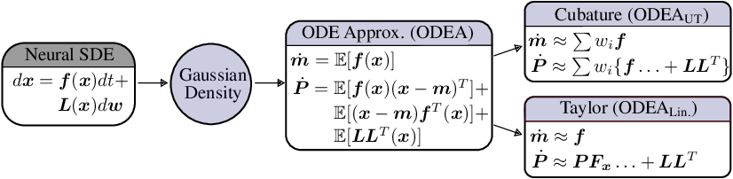Figure 3 for Deterministic Inference of Neural Stochastic Differential Equations