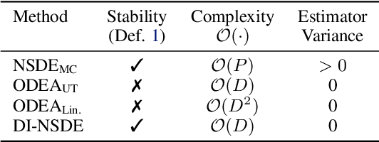 Figure 2 for Deterministic Inference of Neural Stochastic Differential Equations