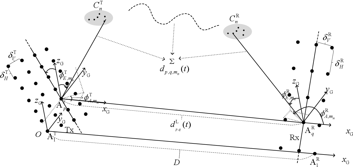 Figure 1 for A General 3D Space-Time-Frequency Non-Stationary THz Channel Model for 6G Ultra-Massive MIMO Wireless Communication Systems