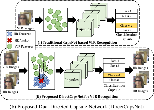 Figure 1 for Dual Directed Capsule Network for Very Low Resolution Image Recognition