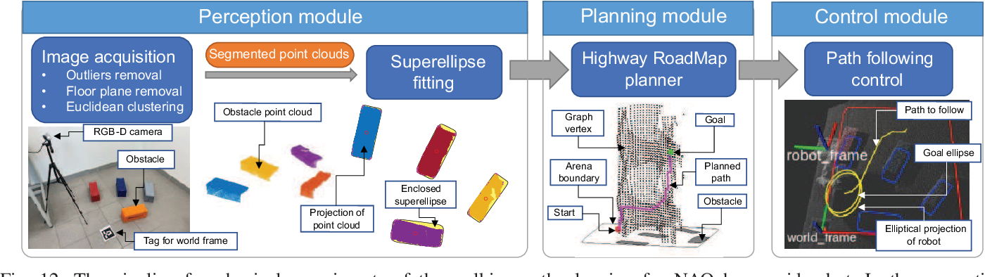 Figure 4 for Efficient Path Planning in Narrow Passages via Closed-Form Minkowski Operations