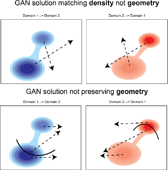 Figure 2 for Generating and Aligning from Data Geometries with Generative Adversarial Networks