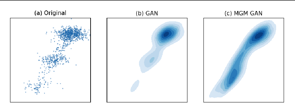 Figure 3 for Generating and Aligning from Data Geometries with Generative Adversarial Networks