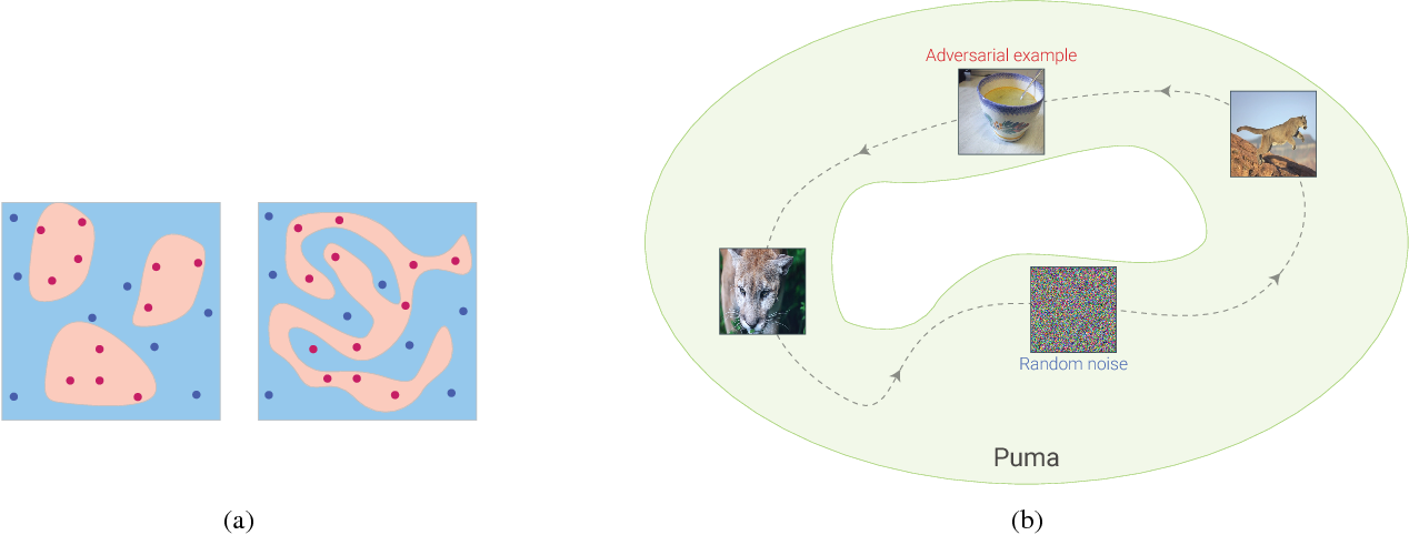 Figure 1 for Classification regions of deep neural networks