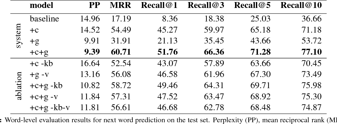 Figure 3 for Clinical Text Prediction with Numerically Grounded Conditional Language Models