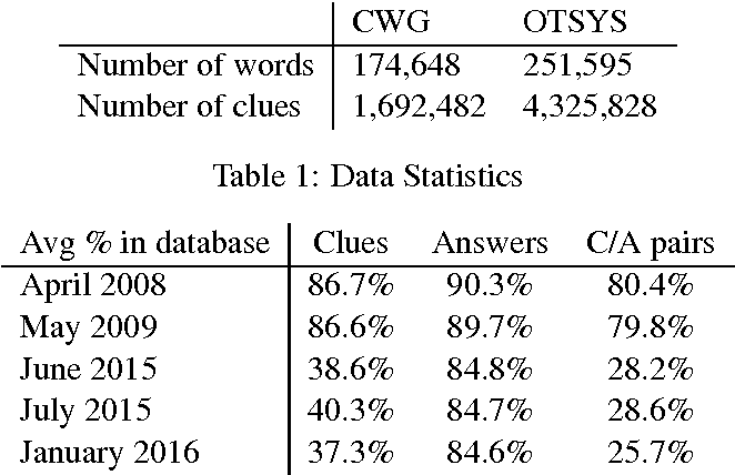 Figure 2 for Cruciform: Solving Crosswords with Natural Language Processing